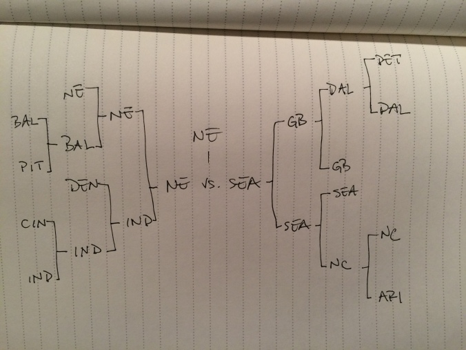 My Bracket, Filled Out Before the 1st Playoff Game